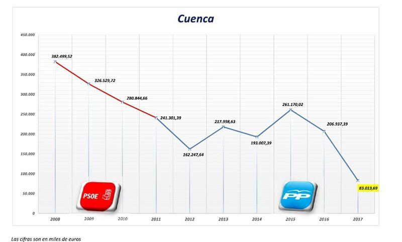 El PSOE critica que los presupuestos para Cuenca suponen la menor inversión de los últimos 20 años
