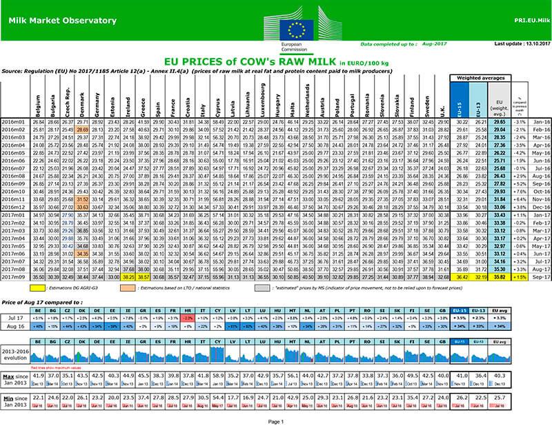 Unión de Uniones insiste en que el precio de la leche sigue estando por debajo de la media europea