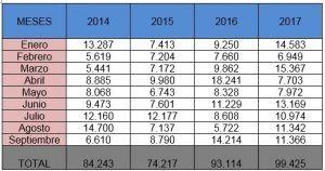CEOE Cuenca señala que se constituyen más hipotecas, pero por menos importe (1)
