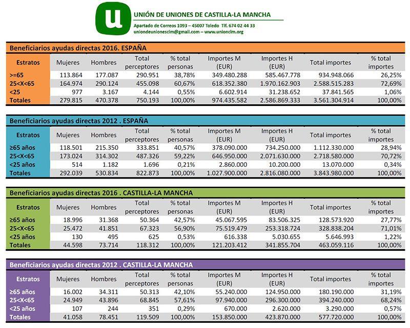 Unión de Uniones destaca que en Castilla-La Mancha la media de ayuda PAC ha caído 920 euros entre 2012 y 2016