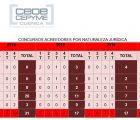 CEOE-Cepyme Cuenca asegura que los concursos de acreedores sobre empresas van a menos