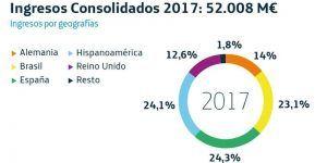 Telefónica aumenta un 32% su beneficio neto en 2017 hasta 3.132 millones de euros