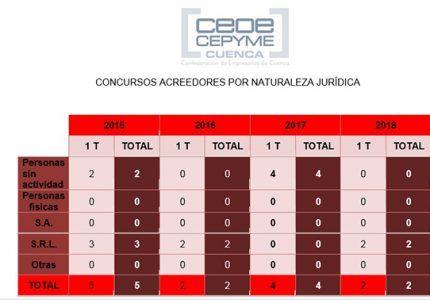 Los dos concursos del primer trimestre en Cuenca son sobre empresas