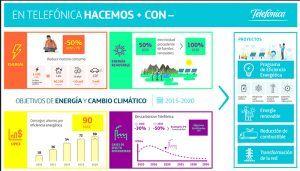 Telefónica ya es 100% renovable en España