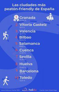Cuenca se sitúa en sexto lugar en el Top 10 de las ciudades más peatonales de España