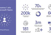 Telefónica incluye servicios de voz en Microsoft Teams para mejorar la colaboración y comunicación en las grandes empresas