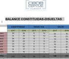 La patronal conquense insiste en la paralización de creación de empresas en Cuenca