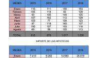 En Cuenca se mantiene el número de hipotecas, pero crece el importe y los cambios