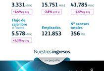 Telefónica aumenta un 6,4% su beneficio neto en 2018, hasta 3.331M€
