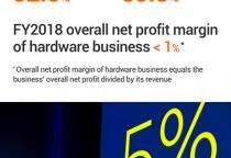 Xiaomi logra un beneficio neto de 13,48 mil millones de yuanes en 2018