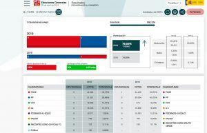 El PSOE vence con claridad en Cuenca con un dato relevante Vox y Cs se quedan cada uno con más de 16.000 votos