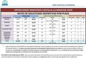 El listado definitivo de aspirantes para las oposiciones al cuerpo de maestros en Castilla-La Mancha deja una ratio de 11 opositores por plaza