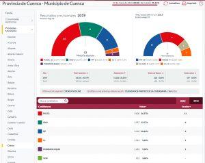 El PSOE gana en Cuenca en unas elecciones históricas que hunden al PP y encumbran a Cuenca nos Une