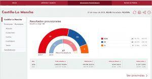Histórica victoria de Page que logra la mayoría absoluta y barrer a Podemos de la escena política en Castilla-La Mancha