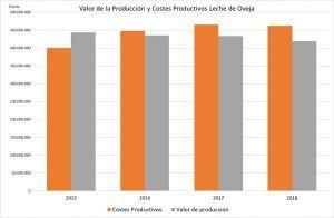 Unión de Uniones apunta que, desde 2015, los ganaderos españoles han cobrado por la leche casi 2.000 millones menos de lo que les ha costado producirla