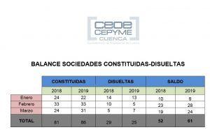 CEOE-Cepyme Cuenca indica un repunte de las sociedades mercantiles en la provincia