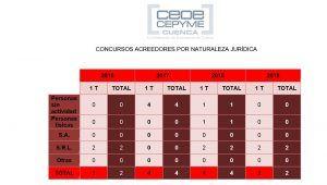 Cuenca registra menos concursos de acreedores en el arranque de 2019 que en el año anterior