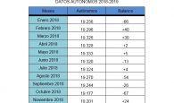 El número de autónomos sigue descendiendo en Cuenca cada mes en 2019