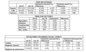 datos paro julio 2019 | Liberal de Castilla