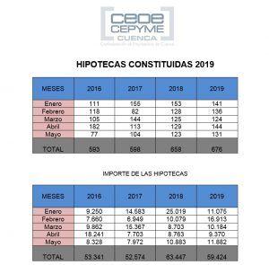 hipotecas enero mayo 2019 | Liberal de Castilla