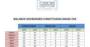 La creación de sociedades mercantiles en Cuenca muestra buenos síntomas en Cuenca a mitad de 2019