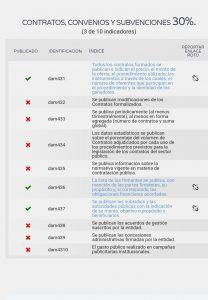 Dyntra le dice al Gobierno de José Luis Blanco que no es transparente