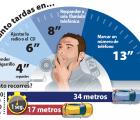 La distracción fue un factor concurrente en los tres accidentes con víctimas mortales registrados en Guadalajara en lo que va de año