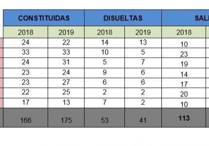 Las sociedades mercantiles siguen creciendo en la provincia de Cuenca
