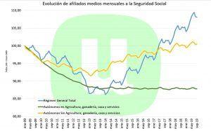 Unión de Uniones destaca el estancamiento de los autónomos agrarios desde la crisis