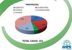 Un total de 101 docentes de Castilla-La Mancha han sido atendidos por el Defensor del Profesor por problemas de convivencia escolar