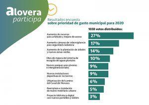 Alovera aprueba sus presupuestos municipales junto a la primera encuesta vecinal sobre gastos