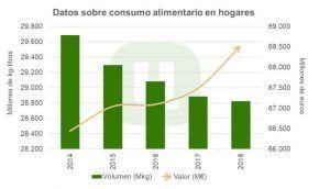 Aumenta el gasto en alimentación para Navidad, pero coincide con el peor funcionamiento de la cadena alimentaria en España