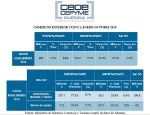 La patronal conquense valora el gran trabajo realizado con las exportaciones siguen al alza