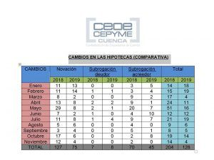 En Cuenca se firman menos hipotecas y por un importe mucho menor