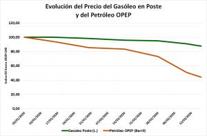 Unión de Uniones critica que la bajada de petróleo del 55,8 % desde enero no se ha trasladado al gasóleo agrícola
