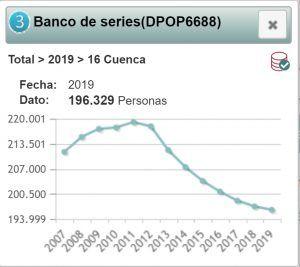 La provincia de Cuenca terminó 2019 con 196.329 personas, 893 menos que el año anterior