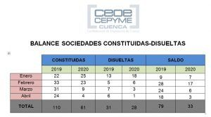 CEOE-Cepyme Cuenca advierte sobre el estancamiento de la constitución de sociedades en la provincia