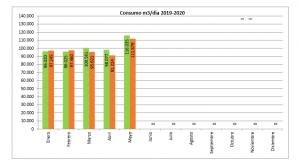 Los municipios de la MAS consumen 380 millones de litros de agua menos en los cinco primeros meses del año
