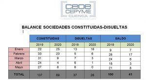 Sigue paralizada la constitución de empresas en la provincia de Cuenca