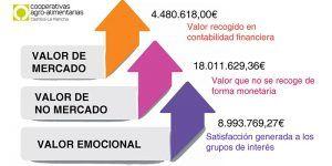 Cooperativas Agro-alimentarias Castilla-La Mancha, a través de un proyecto innovador y pionero en la región, cuantifica el valor social generado con su actividad