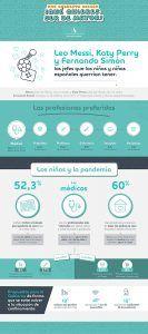 Leo Messi, Katy Perry y Fernando Simón, los jefes que los niños y niñas castellanomanchegos querrían tener