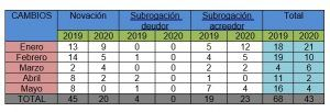 La constitución de hipotecas sigue resintiéndose en Cuenca del paso del Covid-19