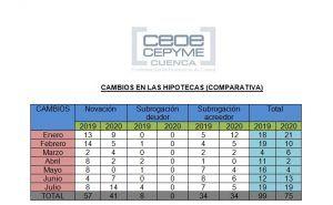 El descenso de hipotecas en la provincia de Cuenca continúa desde el comienzo de la pandemia