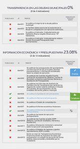 IU Azuqueca critica la opacidad del gobierno de Blanco