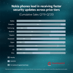 Los teléfonos Nokia lideran los rankings de confianza