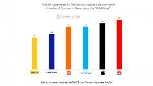 realme se convierte en la marca de smartphones más rápida en alcanzar los 50 millones de productos vendidos, según Counterpoint Research