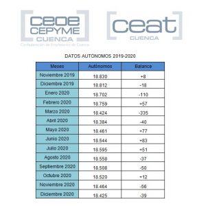 CEAT Cuenca advierte de las consecuencias de que la provincia cierre 2020 con casi 400 autónomos menos