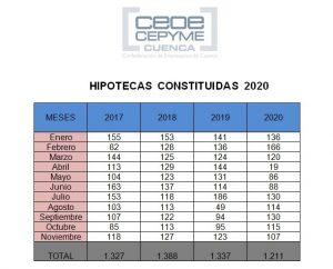 La constitución de hipotecas vuelve a caer en el mes de noviembre en Cuenca