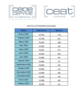 CEAT Cuenca apunta que, pese a la recuperación en febrero, los autónomos siguen muy por debajo del año pasado