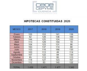 El año 2020 se cerró en Cuenca con menos hipotecas y con más cambios en su desarrollo